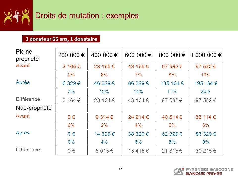 15 Droits de mutation : exemples Pleine propriété 200 000 400 000 600 000 800 000 1 000 000 Avant 3 165 23 165 43 165 67 582 97 582 2%6%7%8%10% Après