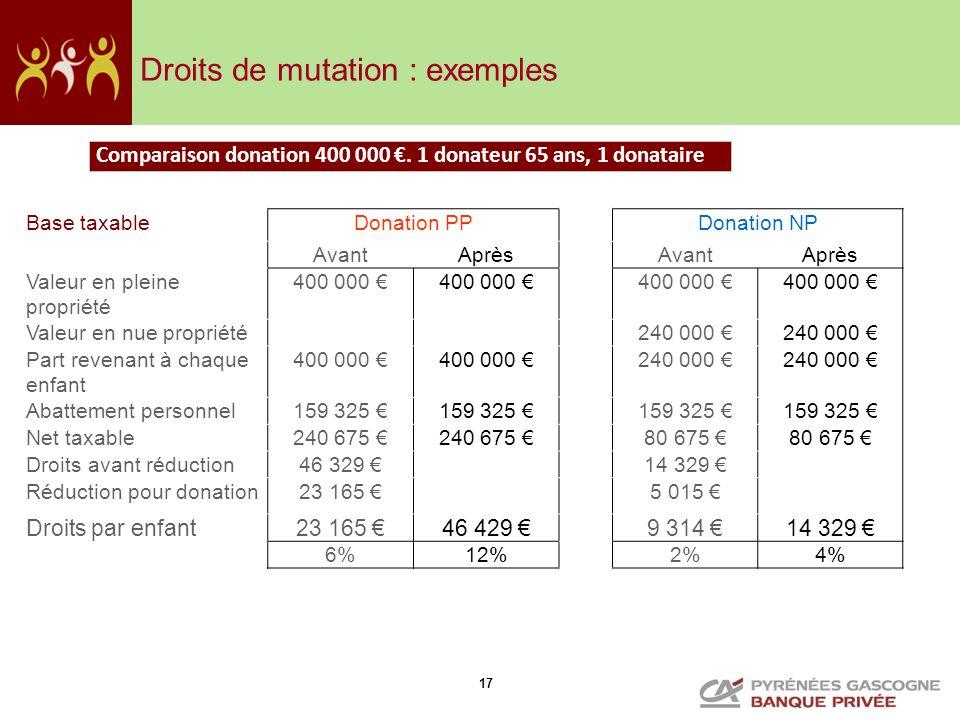 17 Comparaison donation 400 000. 1 donateur 65 ans, 1 donataire Base taxableDonation PPDonation NP AvantAprèsAvantAprès Valeur en pleine propriété 400