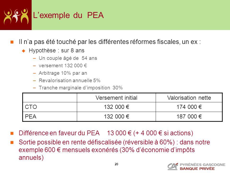 20 Lexemple du PEA Il na pas été touché par les différentes réformes fiscales, un ex : Hypothèse : sur 8 ans –Un couple âgé de 54 ans –versement 132 0