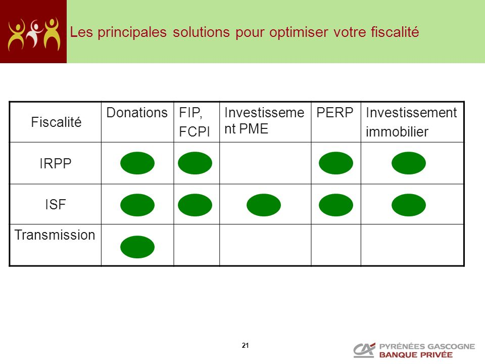 21 Les principales solutions pour optimiser votre fiscalité Fiscalité DonationsFIP, FCPI Investisseme nt PME PERPInvestissement immobilier IRPP XXX IS