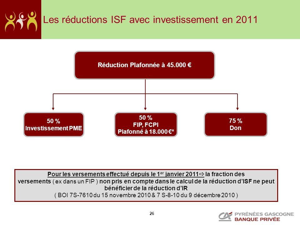 26 Les réductions ISF avec investissement en 2011 Réduction Plafonnée à 45.000 50 % Investissement PME 50 % FIP, FCPI Plafonné à 18.000 * 75 % Don Pou