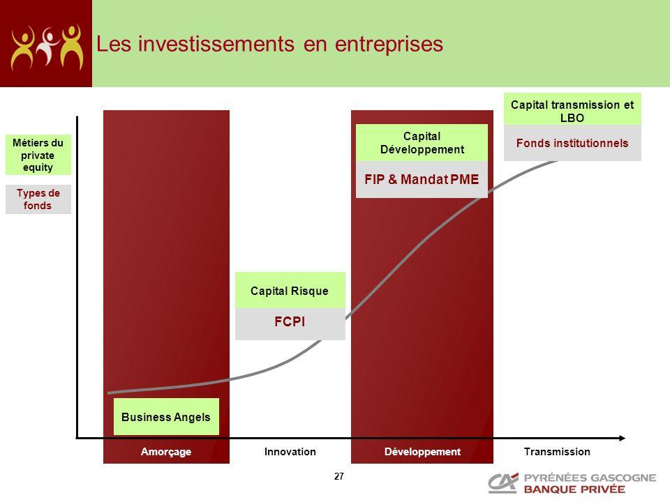 27 Les investissements en entreprises TransmissionAmorçageInnovationDéveloppement Capital Développement Capital transmission et LBO FCPI FIP & Mandat