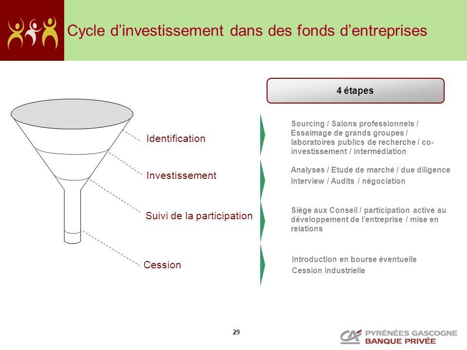 29 Cycle dinvestissement dans des fonds dentreprises Investissement Cession Identification Suivi de la participation Sourcing / Salons professionnels