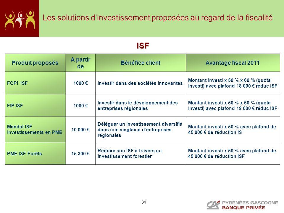 34 Produit proposés A partir de Bénéfice clientAvantage fiscal 2011 FCPI ISF1000 Investir dans des sociétés innovantes Montant investi x 50 % x 60 % (