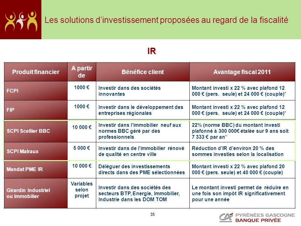 35 Les solutions dinvestissement proposées au regard de la fiscalité Produit financier A partir de Bénéfice clientAvantage fiscal 2011 FCPI 1000 Inves