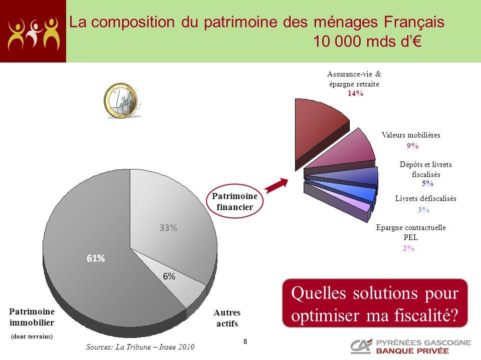 8 La composition du patrimoine des ménages Français 10 000 mds d Patrimoine immobilier (dont terrains) Autres actifs Patrimoine financier Assurance-vi