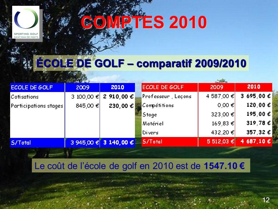 COMPTES 2010 COMPTES 2010 ÉCOLE DE GOLF – comparatif 2009/2010 Le coût de lécole de golf en 2010 est de 1547.10 12
