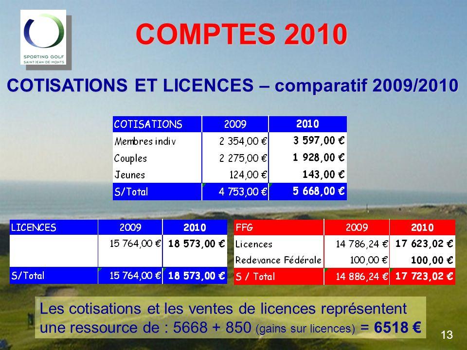 COMPTES 2010 COMPTES 2010 COTISATIONS ET LICENCES – comparatif 2009/2010 Les cotisations et les ventes de licences représentent une ressource de : 566