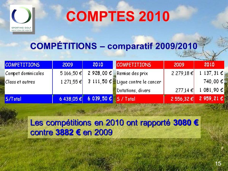 COMPTES 2010 COMPTES 2010 COMPÉTITIONS – comparatif 2009/2010 Les compétitions en 2010 ont rapporté 3080 Les compétitions en 2010 ont rapporté 3080 co
