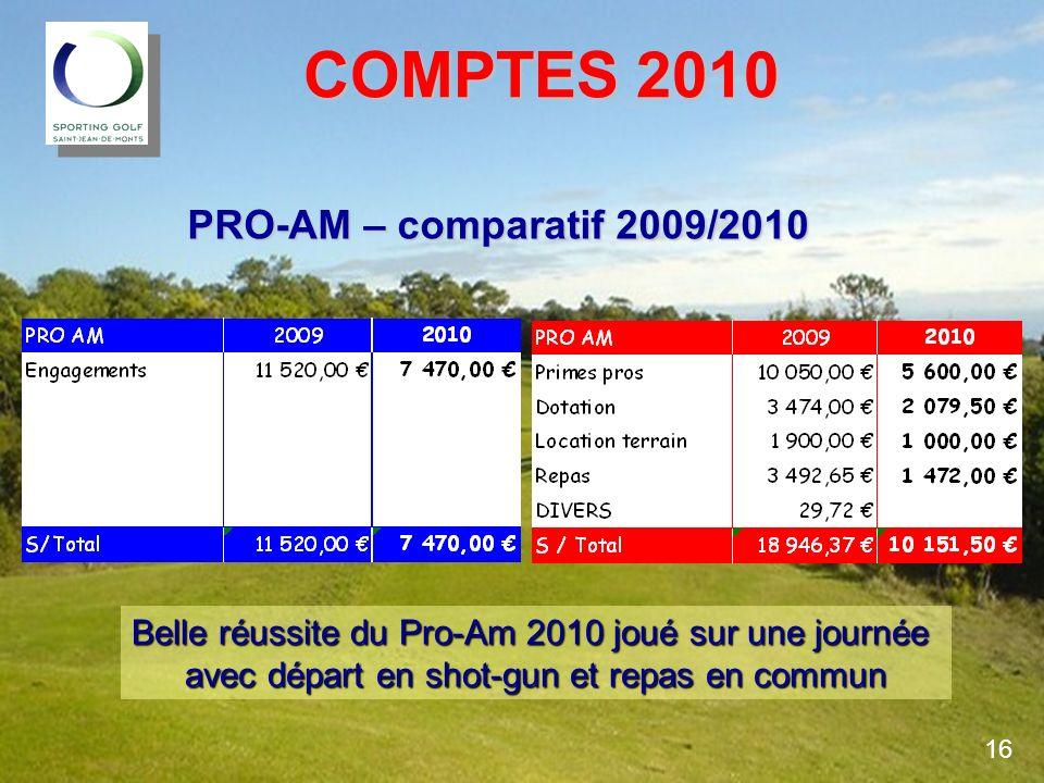 COMPTES 2010 COMPTES 2010 PRO-AM – comparatif 2009/2010 Belle réussite du Pro-Am 2010 joué sur une journée avec départ en shot-gun et repas en commun
