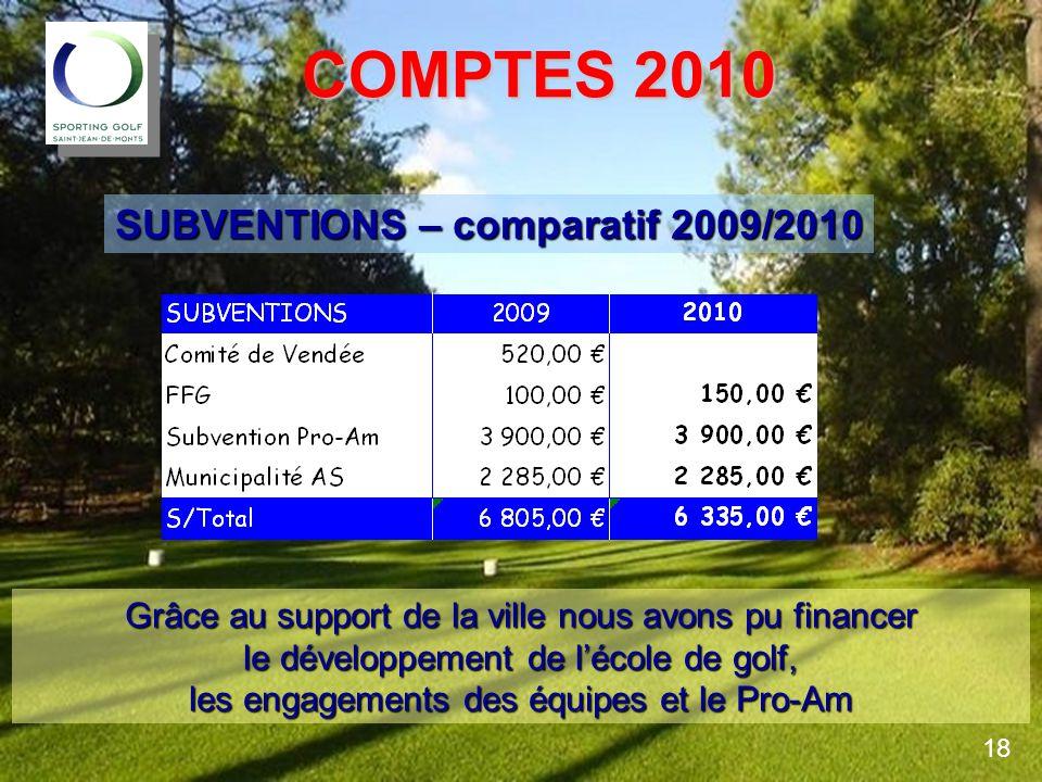 COMPTES 2010 COMPTES 2010 SUBVENTIONS – comparatif 2009/2010 18 Grâce au support de la ville nous avons pu financer le développement de lécole de golf