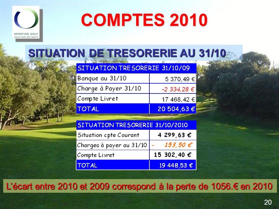 COMPTES 2010 COMPTES 2010 SITUATION DE TRESORERIE AU 31/10 Lécart entre 2010 et 2009 correspond à la perte de 1056. en 2010 20