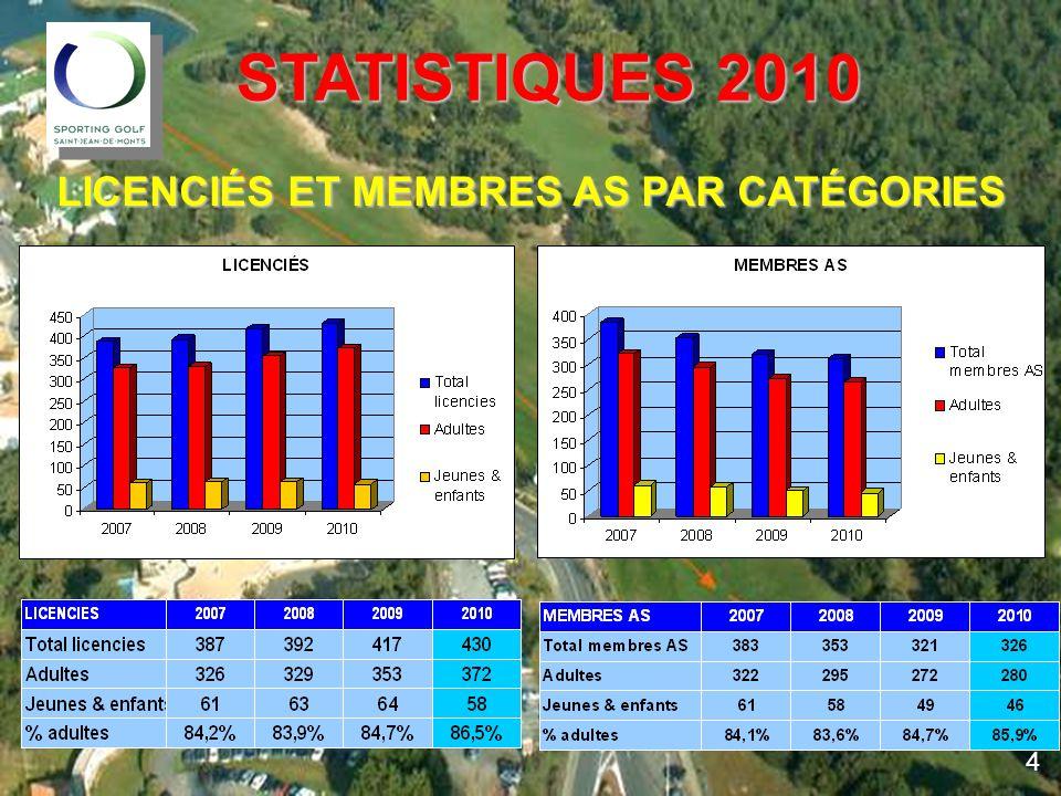 COMPTES 2010 COMPTES 2010 COMPÉTITIONS – comparatif 2009/2010 Les compétitions en 2010 ont rapporté 3080 Les compétitions en 2010 ont rapporté 3080 contre 3882 en 2009 15