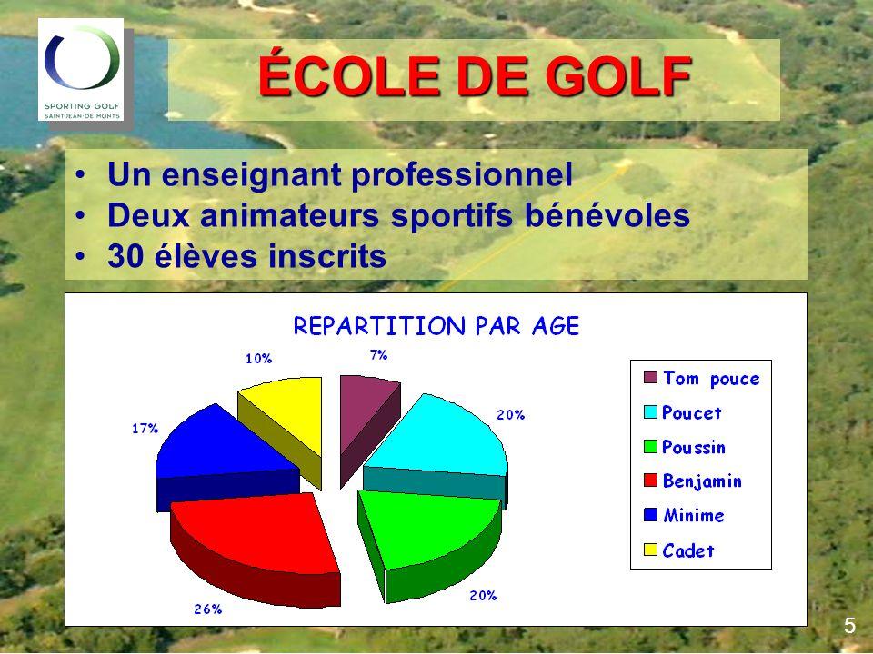 ÉCOLE DE GOLF Un enseignant professionnel Deux animateurs sportifs bénévoles 30 élèves inscrits 5