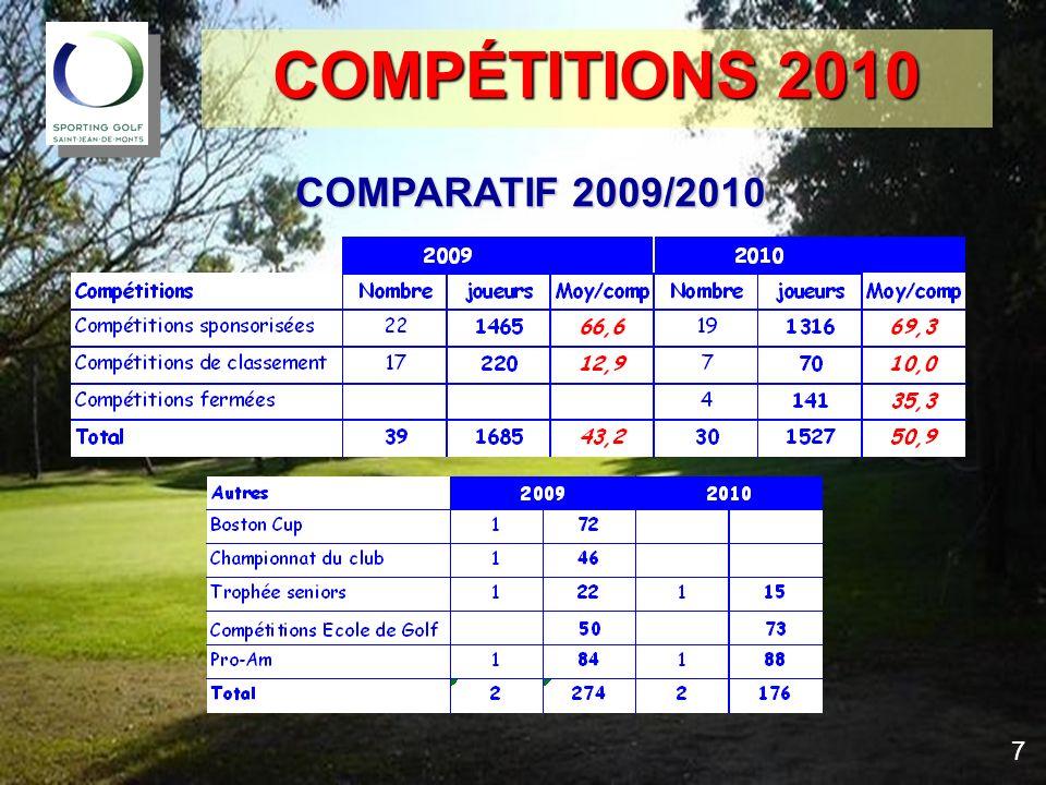 COMPTES 2010 COMPTES 2010 SUBVENTIONS – comparatif 2009/2010 18 Grâce au support de la ville nous avons pu financer le développement de lécole de golf, les engagements des équipes et le Pro-Am
