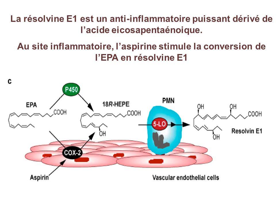 La résolvine E1 est un anti-inflammatoire puissant dérivé de lacide eicosapentaénoique. Au site inflammatoire, laspirine stimule la conversion de lEPA