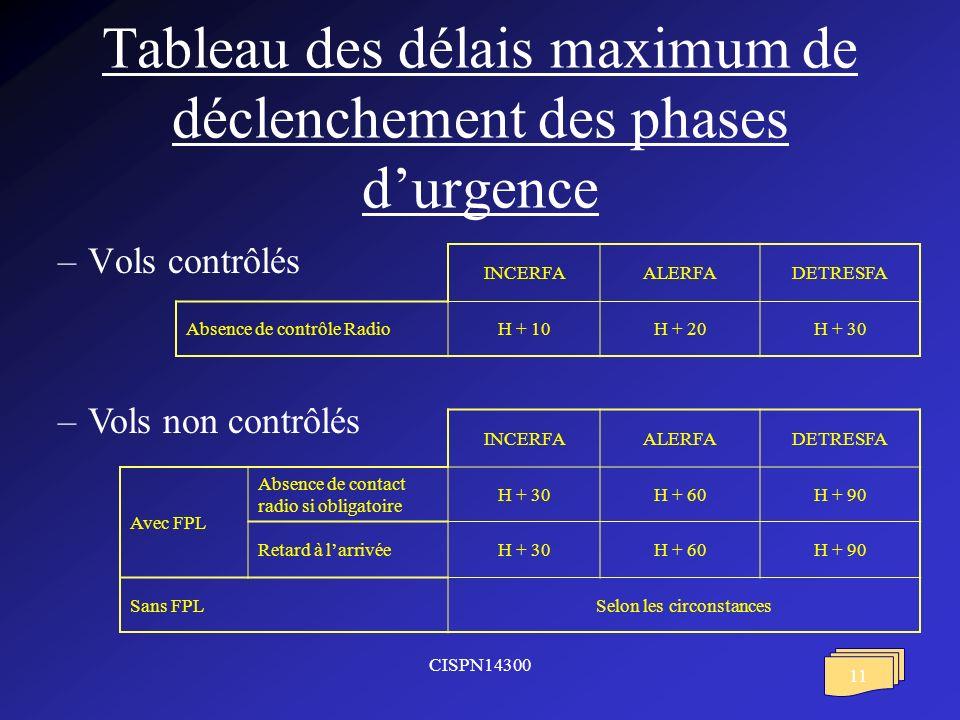 CISPN14300 11 Tableau des délais maximum de déclenchement des phases durgence –Vols contrôlés INCERFAALERFADETRESFA Absence de contrôle RadioH + 10H + 20H + 30 –Vols non contrôlés INCERFAALERFADETRESFA Avec FPL Absence de contact radio si obligatoire H + 30H + 60H + 90 Retard à larrivéeH + 30H + 60H + 90 Sans FPLSelon les circonstances
