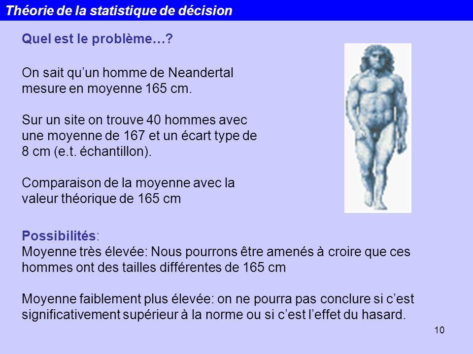 10 On sait quun homme de Neandertal mesure en moyenne 165 cm. Sur un site on trouve 40 hommes avec une moyenne de 167 et un écart type de 8 cm (e.t. é