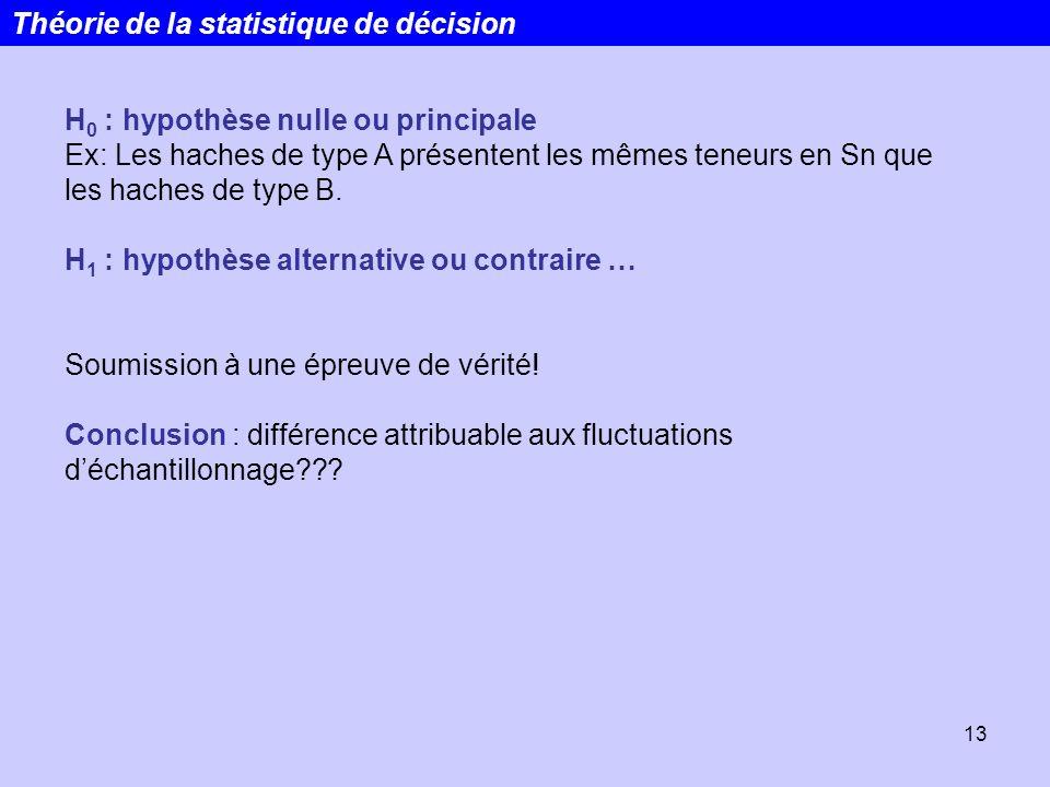 13 H 0 : hypothèse nulle ou principale Ex: Les haches de type A présentent les mêmes teneurs en Sn que les haches de type B. H 1 : hypothèse alternati