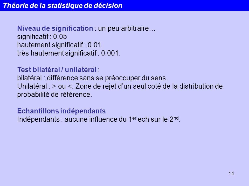 14 Niveau de signification : un peu arbitraire… significatif : 0.05 hautement significatif : 0.01 très hautement significatif : 0.001. Test bilatéral