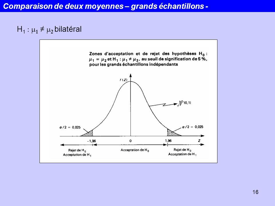 16 H 1 bilatéral Comparaison de deux moyennes – grands échantillons -