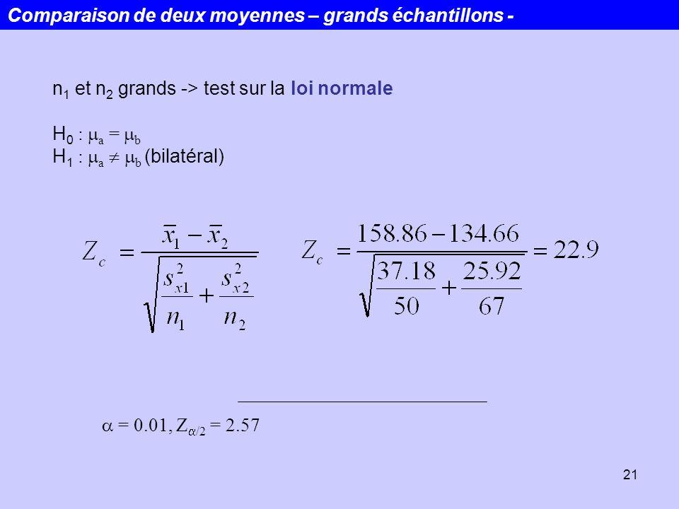 21 n 1 et n 2 grands -> test sur la loi normale H 0 : a = b H 1 : a b (bilatéral) = 0.01, Z /2 = 2.57 Comparaison de deux moyennes – grands échantillo