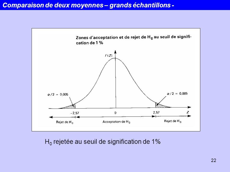 22 H 0 rejetée au seuil de signification de 1% Comparaison de deux moyennes – grands échantillons -