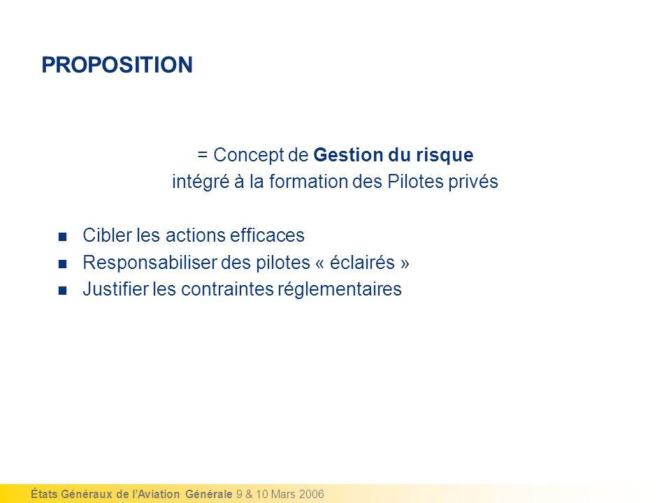 États Généraux de lAviation Générale 9 & 10 Mars 2006 PROPOSITION = Concept de Gestion du risque intégré à la formation des Pilotes privés Cibler les