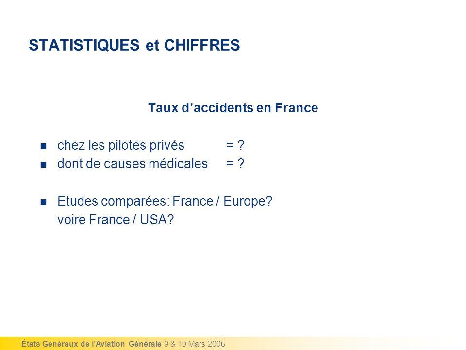 États Généraux de lAviation Générale 9 & 10 Mars 2006 STATISTIQUES et CHIFFRES Taux daccidents en France chez les pilotes privés = ? dont de causes mé