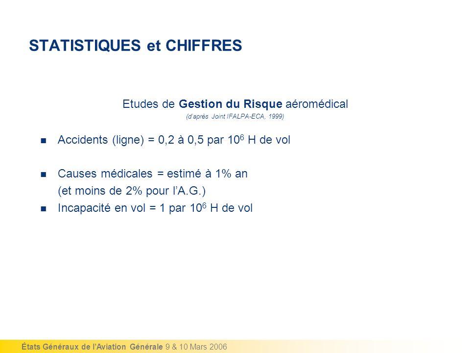 États Généraux de lAviation Générale 9 & 10 Mars 2006 STATISTIQUES et CHIFFRES Etudes de Gestion du Risque aéromédical (daprès Joint IFALPA-ECA, 1999)