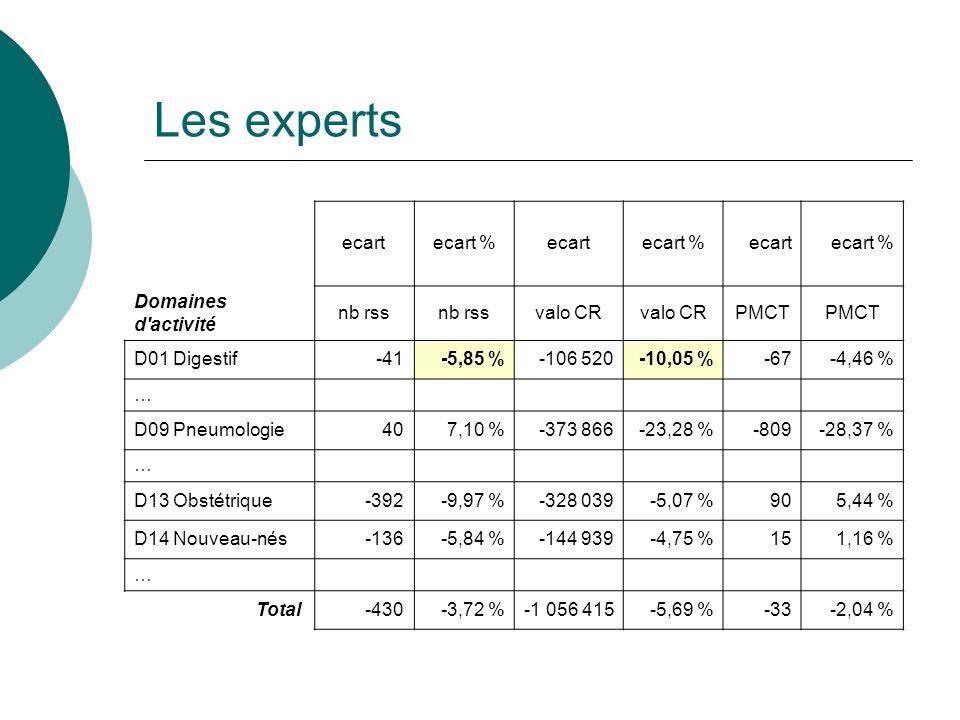 Les experts ecartecart %ecartecart %ecartecart % Domaines d'activité nb rss valo CR PMCT D01 Digestif-41-5,85 %-106 520-10,05 %-67-4,46 % … D09 Pneumo