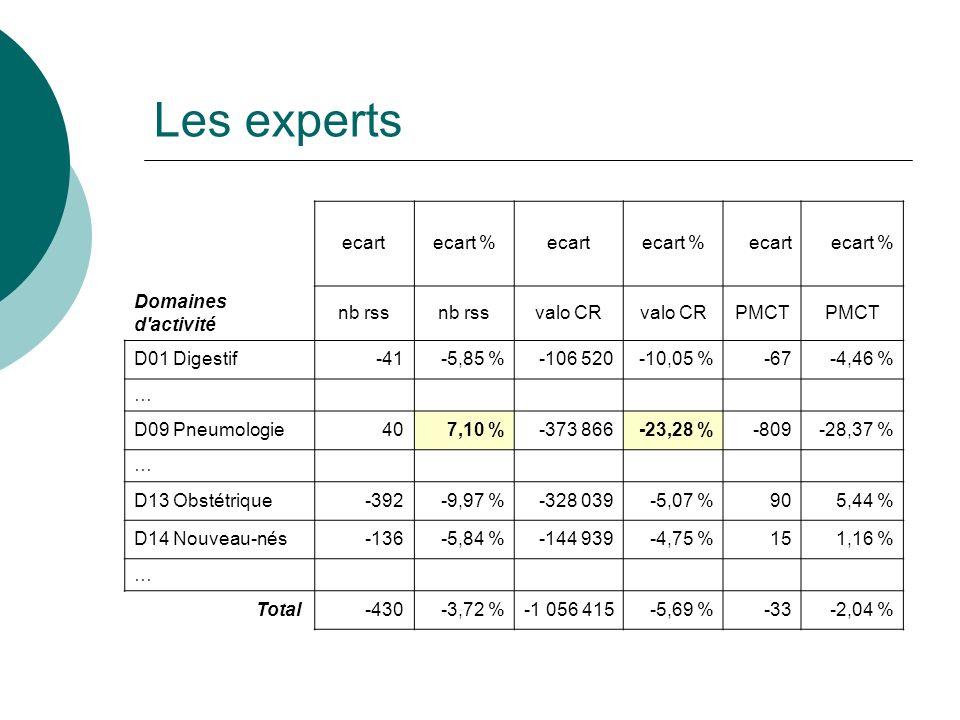 Les experts ecartecart %ecartecart %ecartecart % Domaines d activité nb rss valo CR PMCT D01 Digestif-41-5,85 %-106 520-10,05 %-67-4,46 % … D09 Pneumologie407,10 %-373 866-23,28 %-809-28,37 % … D13 Obstétrique-392-9,97 %-328 039-5,07 %905,44 % D14 Nouveau-nés-136-5,84 %-144 939-4,75 %151,16 % … Total -430-3,72 %-1 056 415-5,69 %-33-2,04 %