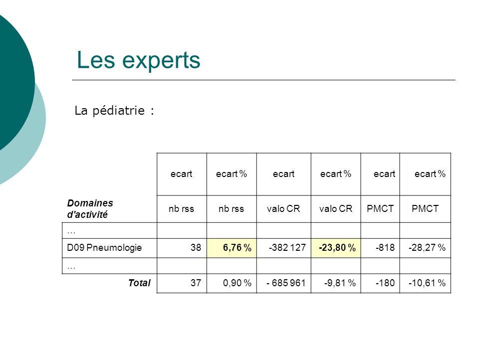 Les experts ecartecart %ecartecart %ecartecart % Domaines d activité nb rss valo CR PMCT … D09 Pneumologie386,76 %-382 127-23,80 %-818-28,27 % … Total 370,90 %- 685 961-9,81 %-180-10,61 % La pédiatrie :