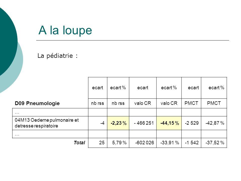 A la loupe ecartecart %ecartecart %ecartecart % D09 Pneumologie nb rss valo CR PMCT … 04M13 Oedeme pulmonaire et detresse respiratoire -4-2,23 %- 466 251-44,15 %-2 529-42,87 % … Total 255,79 %-602 026-33,91 %-1 542-37,52 % La pédiatrie :