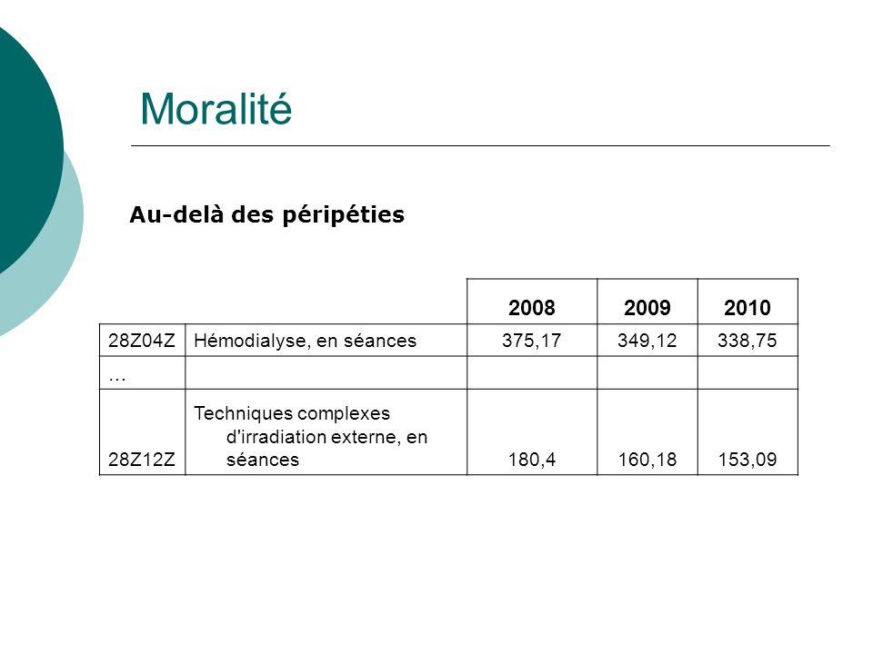 Moralité 200820092010 28Z04ZHémodialyse, en séances375,17349,12338,75 … 28Z12Z Techniques complexes d irradiation externe, en séances180,4160,18153,09 Au-delà des péripéties