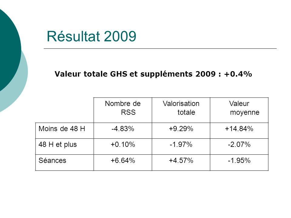 Résultat 2009 Nombre de RSS Valorisation totale Valeur moyenne Moins de 48 H-4.83%+9.29%+14.84% 48 H et plus+0.10%-1.97%-2.07% Séances+6.64%+4.57%-1.95% Valeur totale GHS et suppléments 2009 : +0.4%
