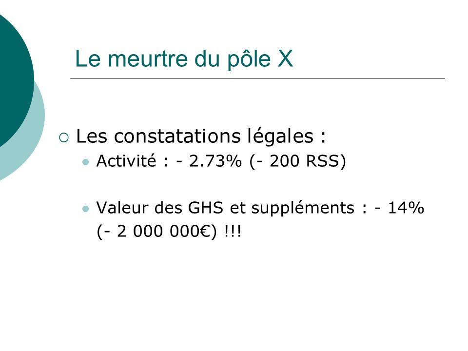 Le meurtre du pôle X Les constatations légales : Activité : - 2.73% (- 200 RSS) Valeur des GHS et suppléments : - 14% (- 2 000 000) !!!