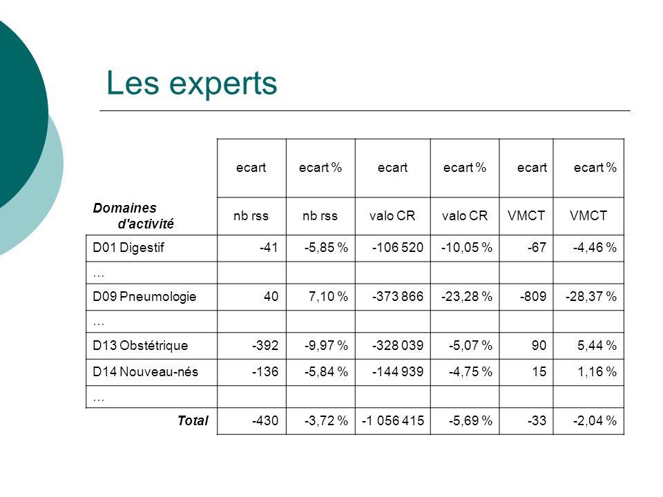 Les experts ecartecart %ecartecart %ecartecart % Domaines d activité nb rss valo CR VMCT D01 Digestif-41-5,85 %-106 520-10,05 %-67-4,46 % … D09 Pneumologie407,10 %-373 866-23,28 %-809-28,37 % … D13 Obstétrique-392-9,97 %-328 039-5,07 %905,44 % D14 Nouveau-nés-136-5,84 %-144 939-4,75 %151,16 % … Total -430-3,72 %-1 056 415-5,69 %-33-2,04 %