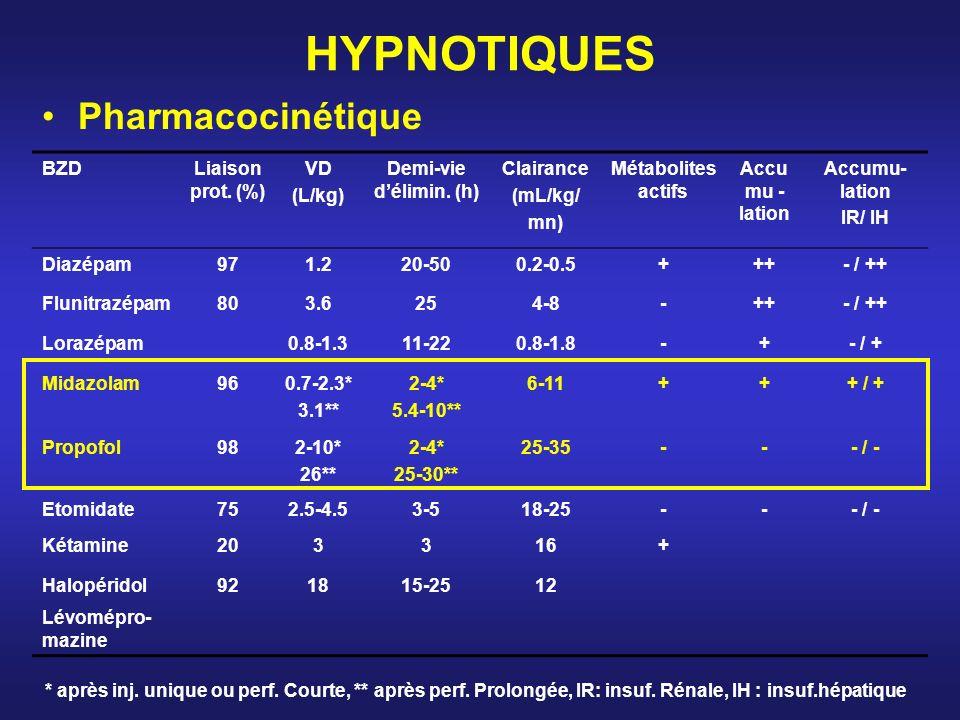 HYPNOTIQUES Pharmacocinétique BZDLiaison prot. (%) VD (L/kg) Demi-vie délimin. (h) Clairance (mL/kg/ mn) Métabolites actifs Accu mu - lation IR/ IH Di