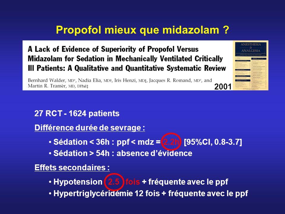 Propofol mieux que midazolam ? 2001 27 RCT - 1624 patients Différence durée de sevrage : Sédation < 36h : ppf < mdz = 2.2h [95%CI, 0.8-3.7] Sédation >