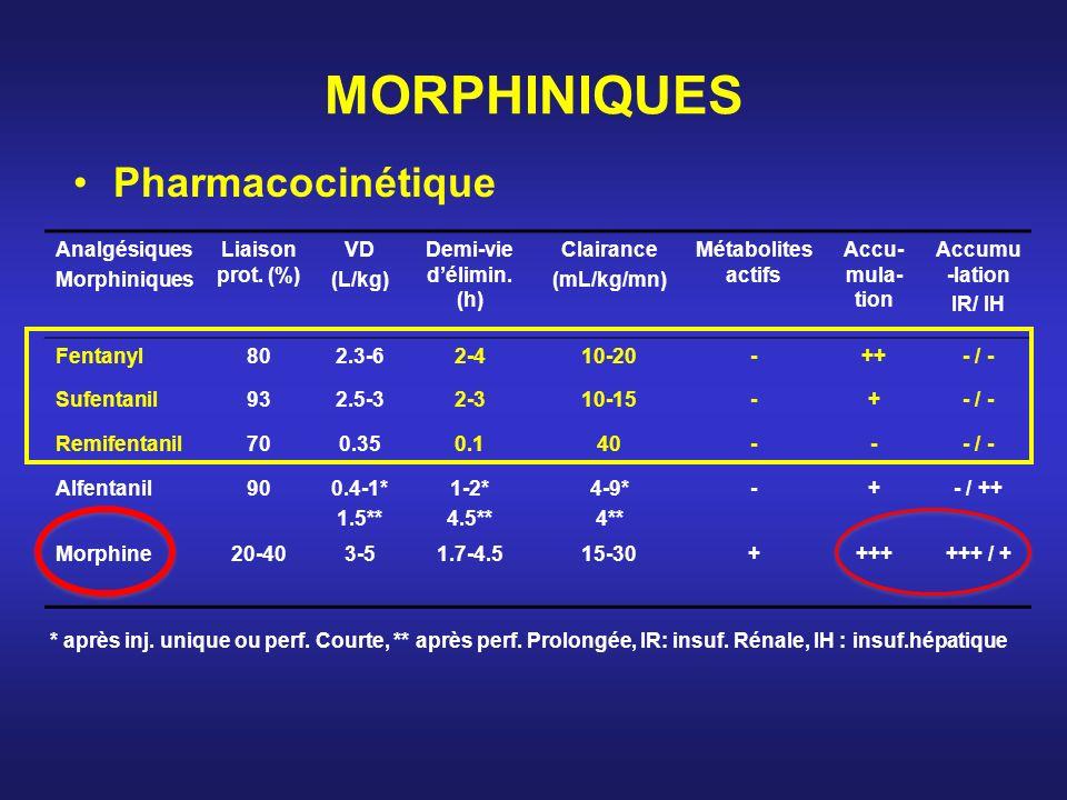MORPHINIQUES Pharmacocinétique Analgésiques Morphiniques Liaison prot. (%) VD (L/kg) Demi-vie délimin. (h) Clairance (mL/kg/mn) Métabolites actifs Acc