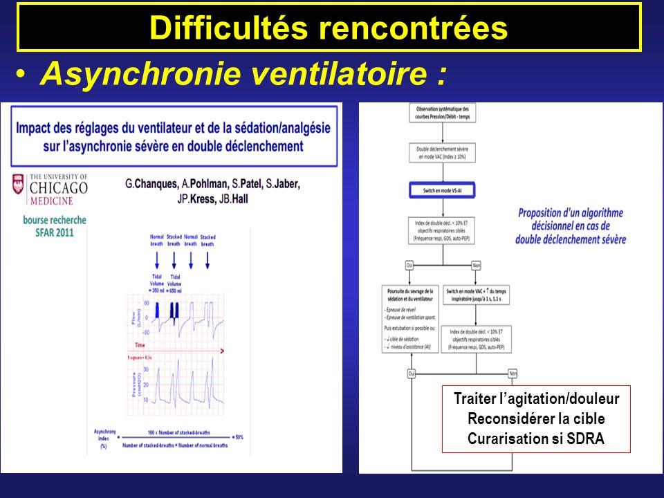 Difficultés rencontrées Asynchronie ventilatoire : Traiter lagitation/douleur Reconsidérer la cible Curarisation si SDRA