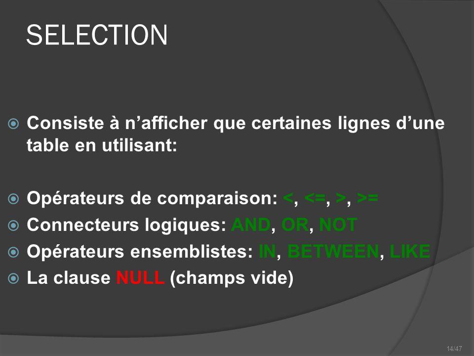14/47 SELECTION Consiste à nafficher que certaines lignes dune table en utilisant: Opérateurs de comparaison:, >= Connecteurs logiques: AND, OR, NOT Opérateurs ensemblistes: IN, BETWEEN, LIKE La clause NULL (champs vide)