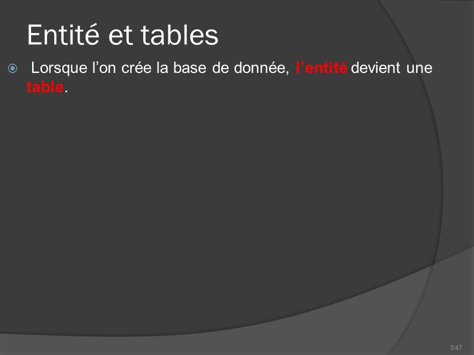 3/47 Entité et tables Lorsque lon crée la base de donnée, lentité devient une table.