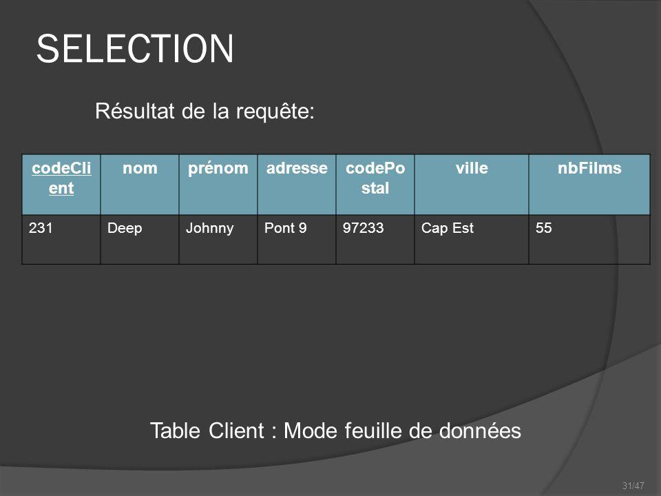 31/47 SELECTION Table Client : Mode feuille de données Résultat de la requête: codeCli ent nomprénomadressecodePo stal villenbFilms 231DeepJohnnyPont 997233Cap Est55