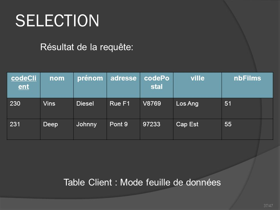 37/47 SELECTION Table Client : Mode feuille de données Résultat de la requête: codeCli ent nomprénomadressecodePo stal villenbFilms 230VinsDieselRue F1V8769Los Ang51 231DeepJohnnyPont 997233Cap Est55