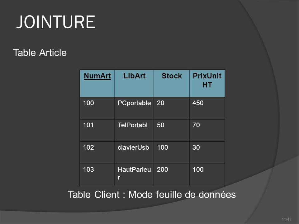 41/47 JOINTURE NumArtLibArtStockPrixUnit HT 100PCportable20450 101TelPortabl5070 102clavierUsb10030 103HautParleu r 200100 Table Client : Mode feuille de données Table Article