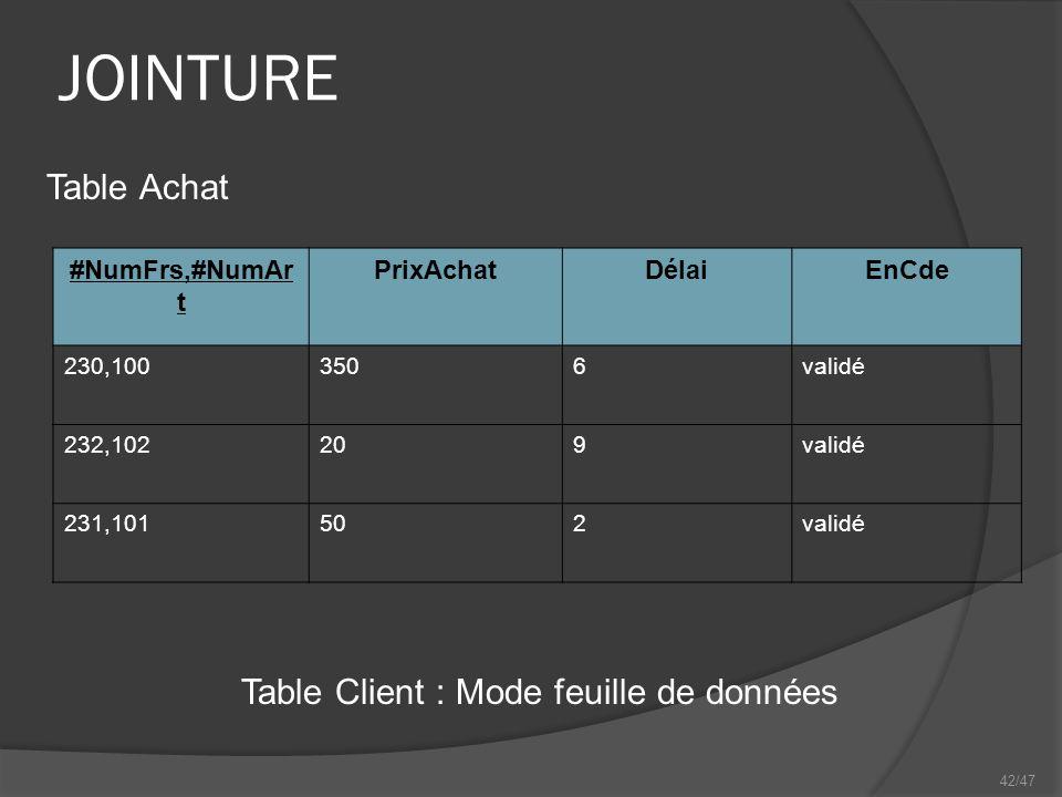 42/47 JOINTURE #NumFrs,#NumAr t PrixAchatDélaiEnCde 230,1003506validé 232,102209validé 231,101502validé Table Client : Mode feuille de données Table Achat
