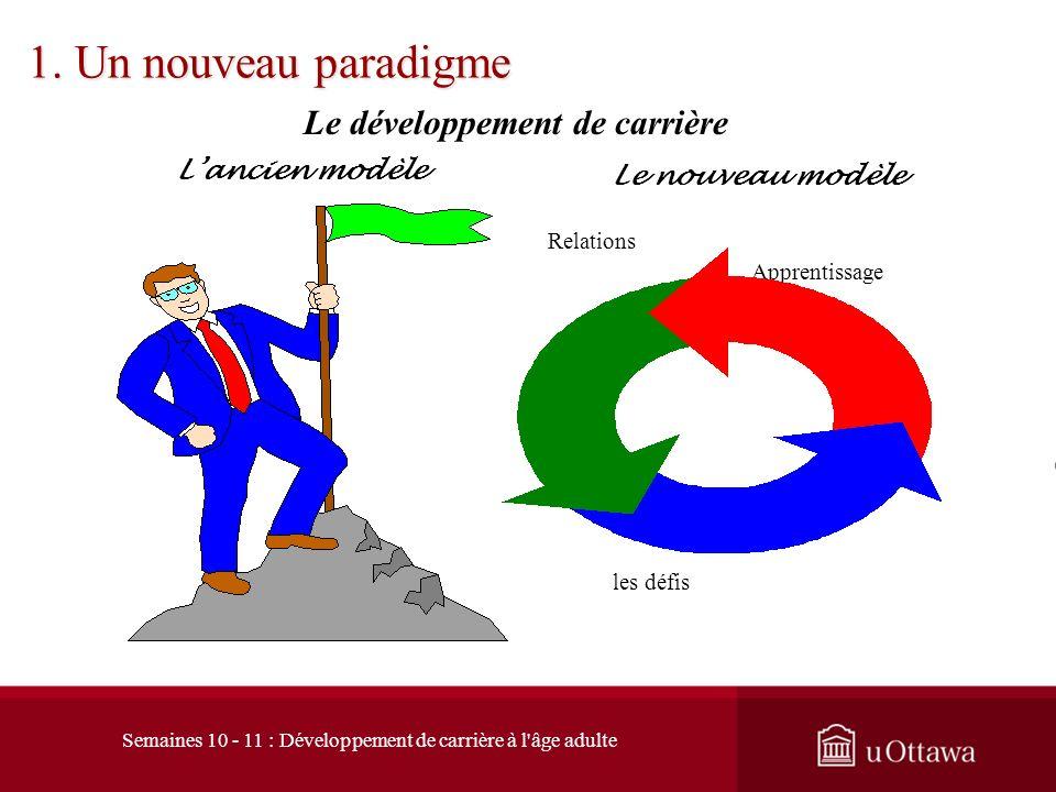 1. Un nouveau paradigme Qualités du salarié Ancien modèle Nouveau paradigme Statut du salarié Sécurité demploi vs loyauté Maintien de lemployabilité N
