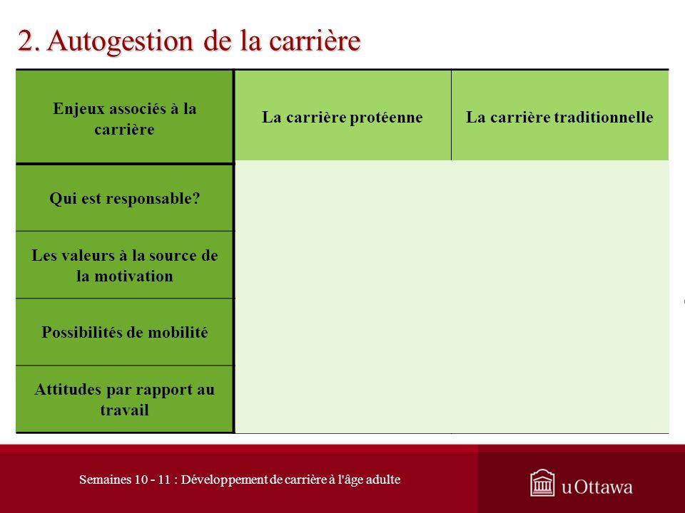 2.2 La carrière « protéenne »: croyance fondamentale 2. Autogestion de la carrière Lorganisation se doit doffrir un environnement de travail et des tâ